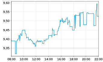 Chart Deutsche Pfandbriefbank AG - Intraday