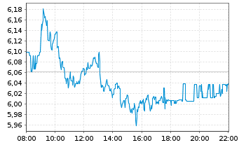 Chart Deutsche Lufthansa AG - Intraday