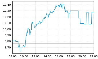 Chart TAG Immobilien AG - Intraday