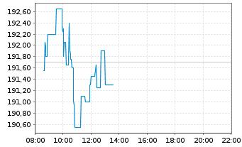 Chart Hannover Rück SE - Intraday