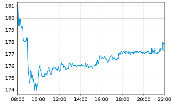 Chart Allianz SE - Intraday
