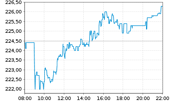 Chart Münchener Rückvers.-Ges. AG - Intraday