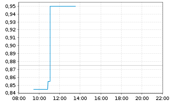 Chart Coreo AG - Intraday
