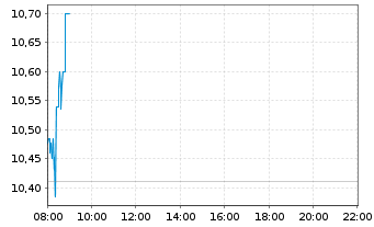 Chart Nordex AG - Intraday