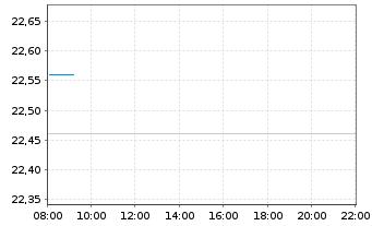 Chart Deutsche Wohnen SE - Intraday