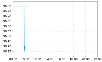 Chart Mynaric AG - Intraday