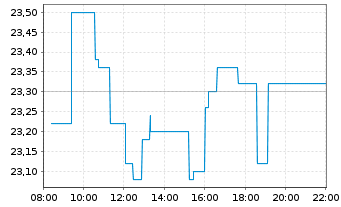Chart AURELIUS Equity Opp.SE&Co.KGaA - Intraday