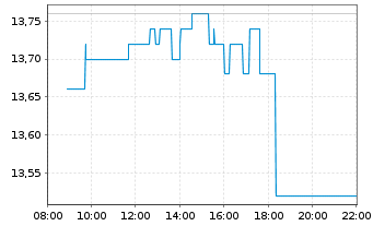 Chart Hamburger Hafen u. Logistik AG - Intraday