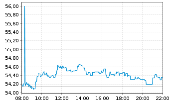 Chart Deut. Börse Commodities GmbH Xetra-Gold - Intraday