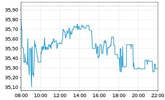 Chart AIXTRON SE - Intraday