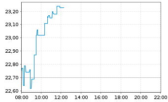 Chart freenet AG - Intraday