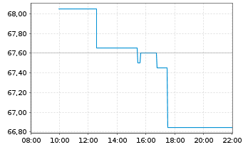 Chart HELLA GmbH & Co. KGaA - Intraday