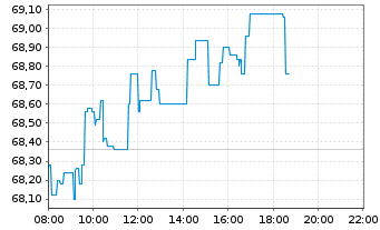 Chart Brenntag AG - Intraday