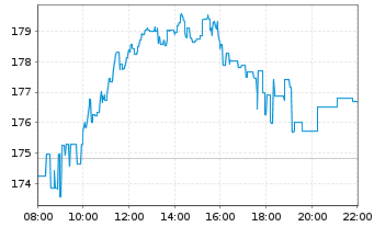 Chart adidas AG - Intraday