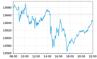 Chart DAX®-Stocks - Intraday