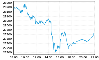 Chart MDAX®-Stocks - Intraday