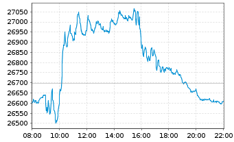 Chart MDAX®-Werte - Intraday