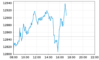 Chart SDAX®-Stocks - Intraday