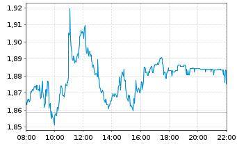 Chart Telefónica Deutschland Hldg AG - Intraday