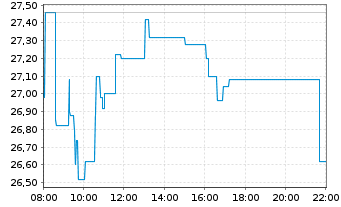 Chart Bitcoin Group SE - Intraday