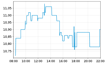 Chart DIC Asset AG - Intraday