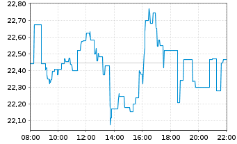 Chart ETC Issuance GmbH - Intraday