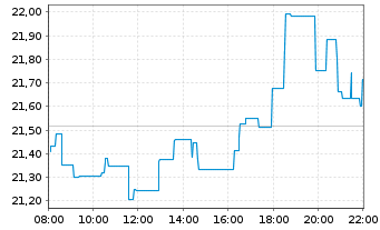 Chart ETC Issuance GmbH O.END ETN 20(unl.) Bitcoin - Intraday