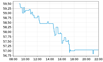 Chart Dermapharm Holding SE - Intraday