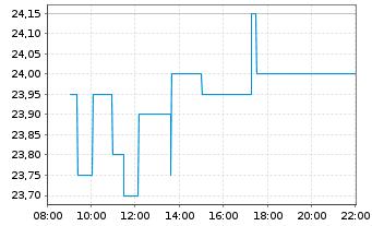 Chart Allgeier SE - Intraday