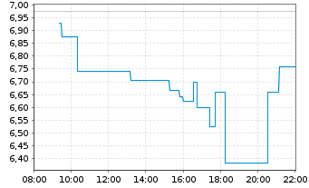 Chart Westwing Group AG - Intraday