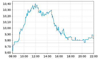 Chart TeamViewer AG - Intraday