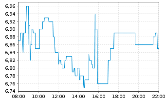 Chart ABOUT YOU Holding SE - Intraday