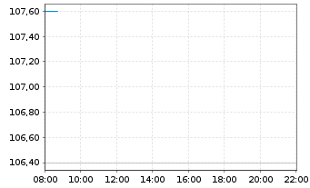 Chart Nagarro SE - Intraday