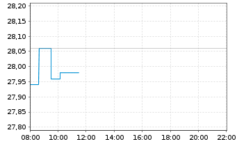 Chart Vantage Towers AG - Intraday