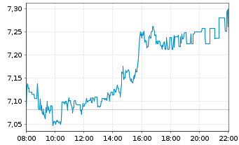 Chart Commerzbank AG - Intraday