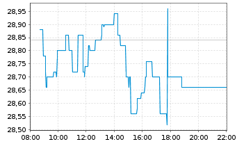 Chart DWS Group GmbH & Co. KGaA - Intraday