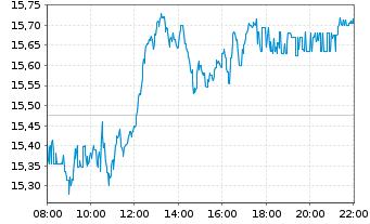 Chart Siemens Energy AG - Intraday