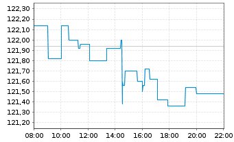 Chart Deka DAX UCITS ETF - Intraday