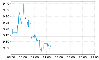 Chart flatexDEGIRO AG - Intraday