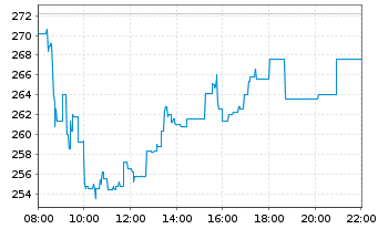 Chart Hapag-Lloyd AG - Intraday