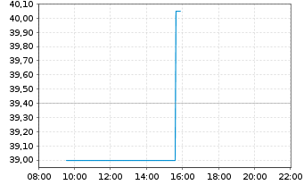 Chart JOST Werke AG - Intraday