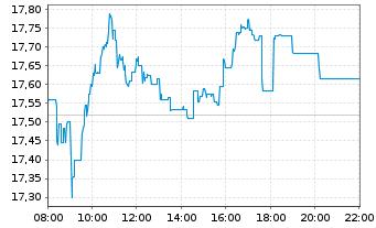 Chart K+S Aktiengesellschaft - Intraday