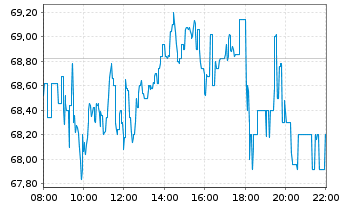 Chart Porsche Automobil Holding SE - Intraday