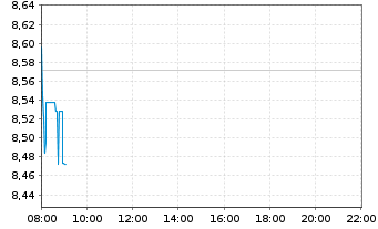 Chart ProSiebenSat.1 Media SE - Intraday