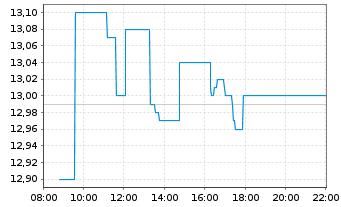 Chart SAF HOLLAND SE - Intraday