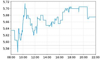 Chart Schaeffler AG VZ - Intraday