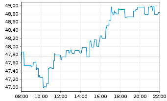 Chart Siemens Healthineers AG - Intraday