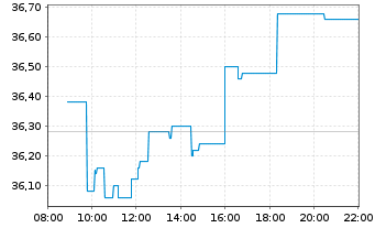 Chart Talanx AG - Intraday