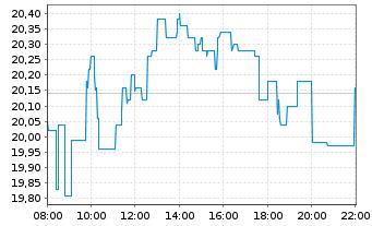 Chart TRATON SE - Intraday
