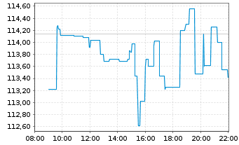 Chart Orsted A/S - Intraday